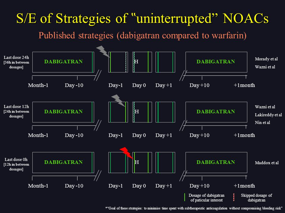"Month-1Day-1Day 0Day +1+1monthDay -10Day +10 DABIGATRANH Published strategies (dabigatran compared to warfarin) Wazni et al Lakireddy et al Nin et al * Goal of these strategies: to minimise time spent with subtherapeutic anticoagulation without compromising bleeding risk Month-1Day-1Day 0Day +1+1monthDay -10Day +10 DABIGATRANH Last dose 0h [12h in between dosages] Maddox et al S/E of Strategies of "" uninterrupted NOACs Last dose 12h [24h in between dosages] Month-1Day-1Day 0Day +1+1monthDay -10Day +10 DABIGATRANH Morady et al Wazni et al Last dose 24h [36h in between dosages] Dosage of dabigatran of paticular interest Skipped dosage of dabigatran"