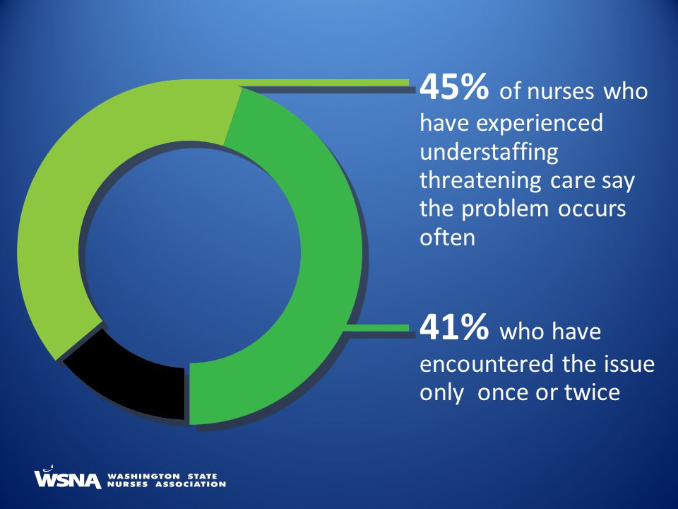 45% of nurses who have experienced understaffing threatening care say the problem occurs often 41% who have encountered the issue only once or twice