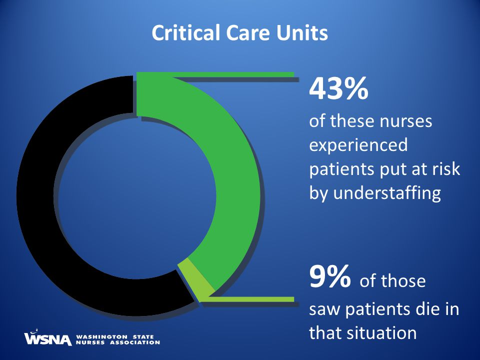 Critical Care Units 43% of these nurses experienced patients put at risk by understaffing 9% of those saw patients die in that situation
