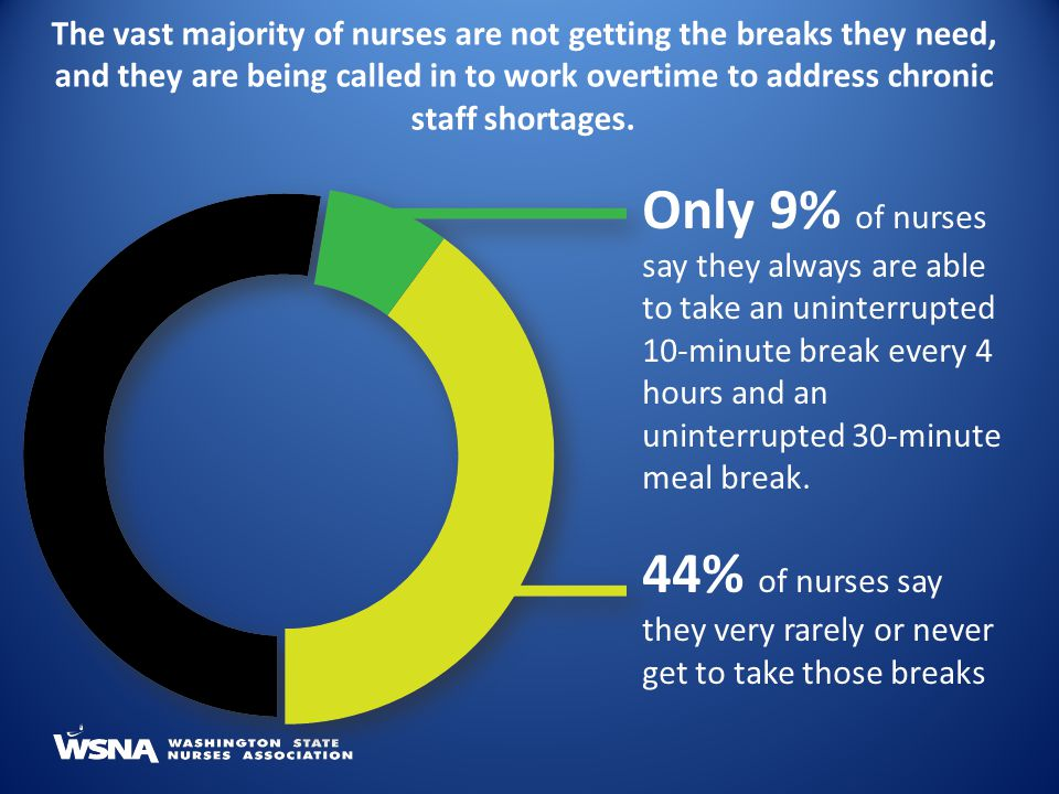 The vast majority of nurses are not getting the breaks they need, and they are being called in to work overtime to address chronic staff shortages.