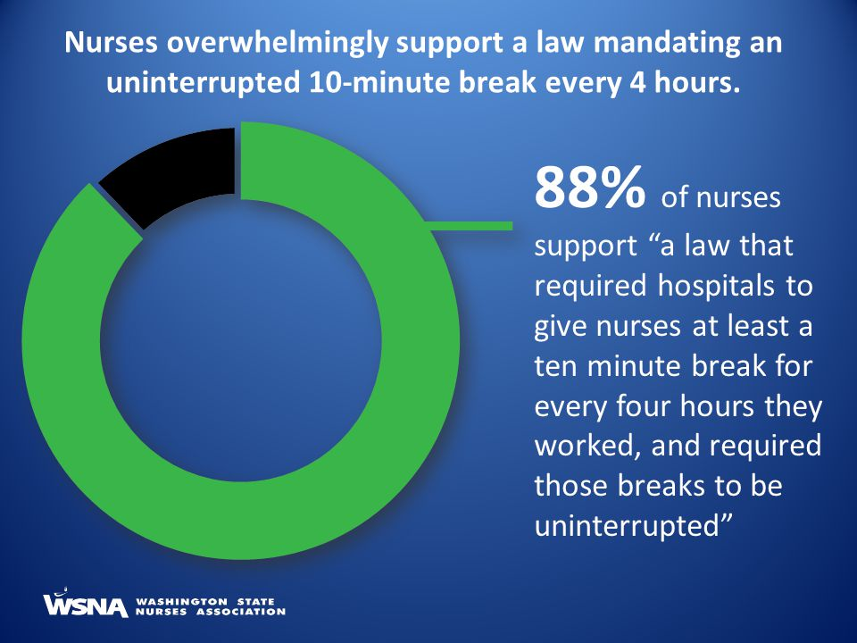 Nurses overwhelmingly support a law mandating an uninterrupted 10-minute break every 4 hours.