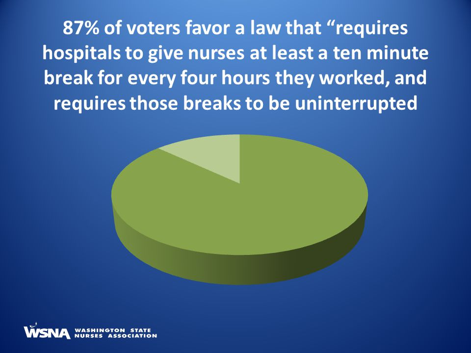 87% of voters favor a law that requires hospitals to give nurses at least a ten minute break for every four hours they worked, and requires those breaks to be uninterrupted