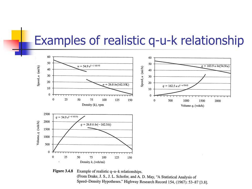 Examples of realistic q-u-k relationship