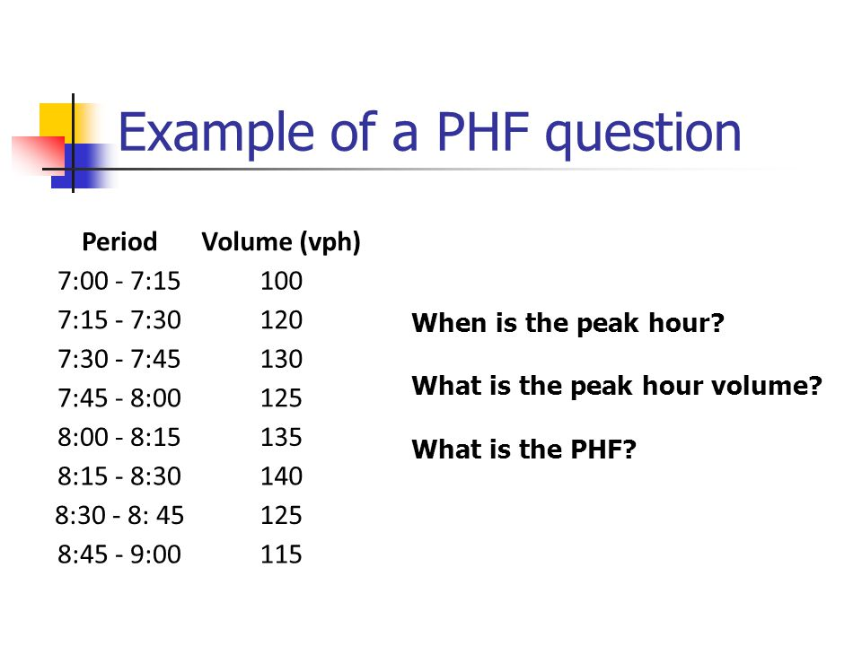 Example of a PHF question PeriodVolume (vph) 7:00 - 7:15100 7:15 - 7:30120 7:30 - 7:45130 7:45 - 8:00125 8:00 - 8:15135 8:15 - 8:30140 8:30 - 8: 45125 8:45 - 9:00115 When is the peak hour.