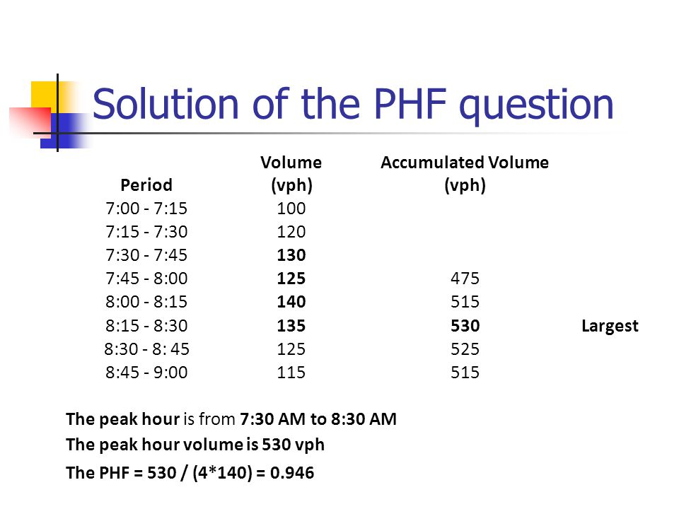 Solution of the PHF question Period Volume (vph) Accumulated Volume (vph) 7:00 - 7:15100 7:15 - 7:30120 7:30 - 7:45130 7:45 - 8:00125475 8:00 - 8:15140515 8:15 - 8:30135530Largest 8:30 - 8: 45125525 8:45 - 9:00115515 The peak hour is from 7:30 AM to 8:30 AM The peak hour volume is 530 vph The PHF = 530 / (4*140) = 0.946