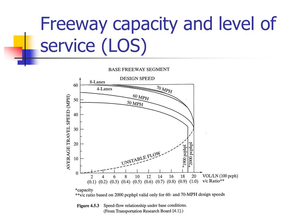 Freeway capacity and level of service (LOS)