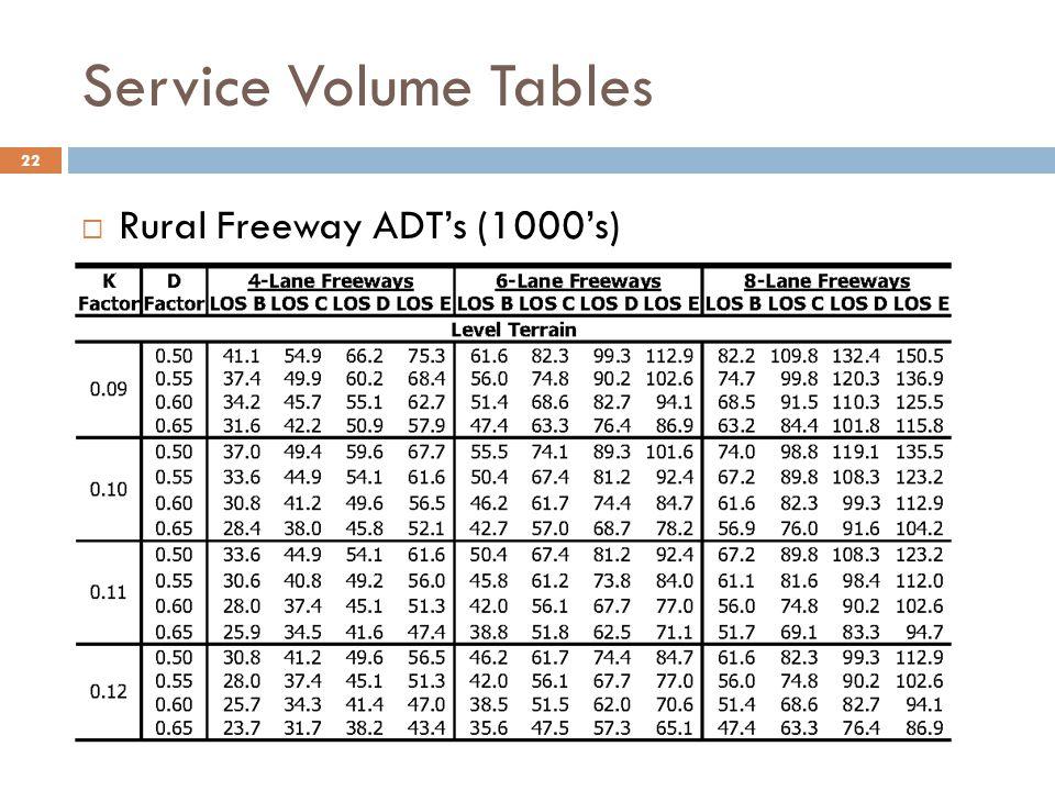 Service Volume Tables  Rural Freeway ADT's (1000's) 22