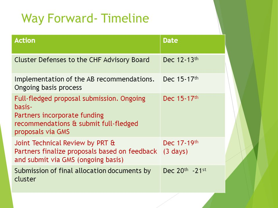 Way Forward- Timeline ActionDate Cluster Defenses to the CHF Advisory BoardDec 12-13 th Implementation of the AB recommendations. Ongoing basis proces
