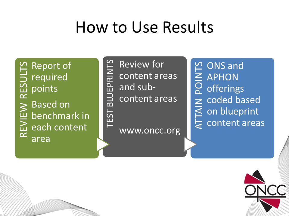 How to Use Results REVIEW RESULTS Report of required points Based on benchmark in each content area TEST BLUEPRINTS Review for content areas and sub- content areas www.oncc.org ATTAIN POINTS ONS and APHON offerings coded based on blueprint content areas
