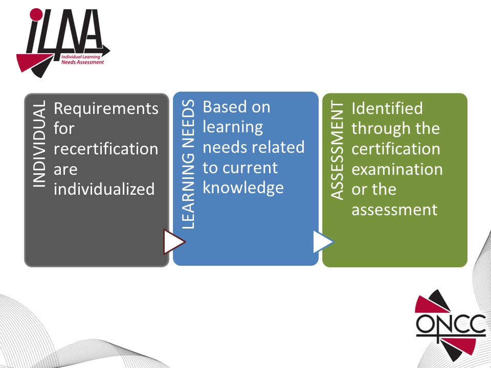 INDIVIDUAL Requirements for recertification are individualized LEARNING NEEDS Based on learning needs related to current knowledge ASSESSMENT Identified through the certification examination or the assessment