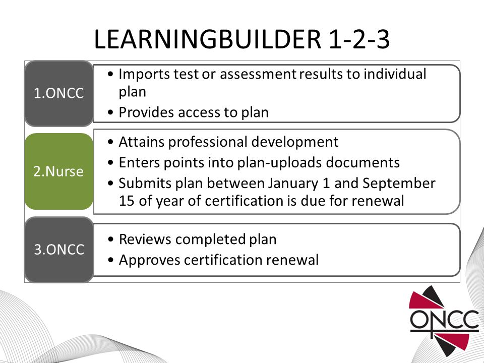 LEARNINGBUILDER 1-2-3 Imports test or assessment results to individual plan Provides access to plan 1.ONCC Attains professional development Enters points into plan-uploads documents Submits plan between January 1 and September 15 of year of certification is due for renewal 2.Nurse Reviews completed plan Approves certification renewal 3.ONCC