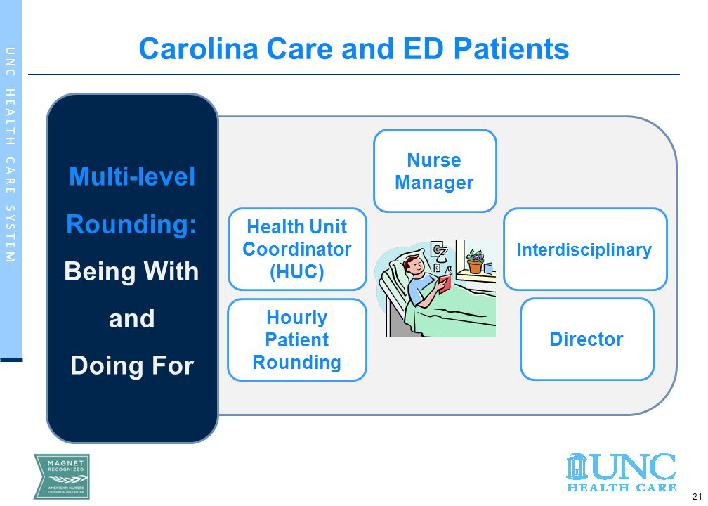 21 U N C H E A L T H C A R E S Y S T E M Multi-level Rounding: Being With and Doing For Hourly Patient Rounding Health Unit Coordinator (HUC) Director Interdisciplinary Nurse Manager Carolina Care and ED Patients