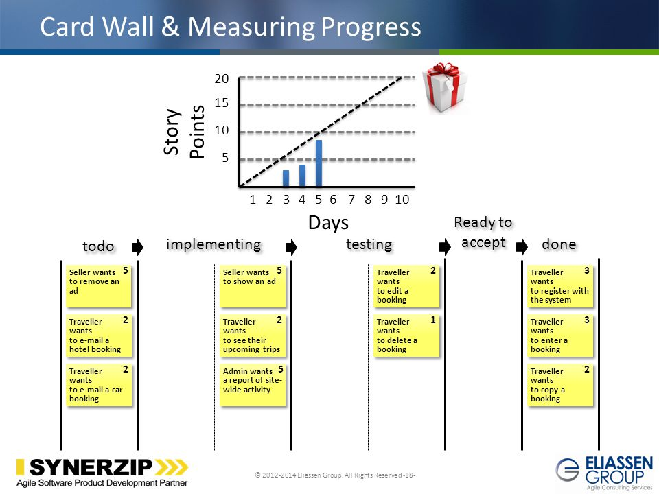 © 2012-2014 Eliassen Group. All Rights Reserved -18- Click to edit Master title style Card Wall & Measuring Progress todo implementing testing Ready t
