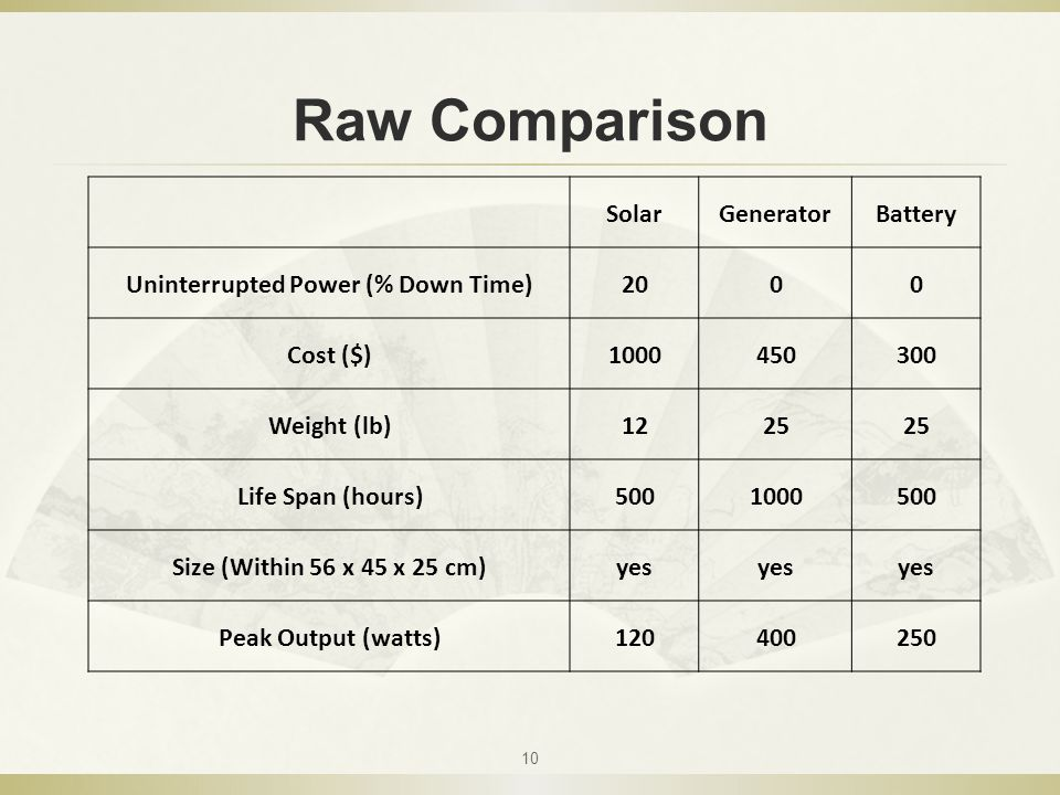 Raw Comparison 10 SolarGeneratorBattery Uninterrupted Power (% Down Time)2000 Cost ($)1000450300 Weight (lb)1225 Life Span (hours)5001000500 Size (Within 56 x 45 x 25 cm)yes Peak Output (watts)120400250