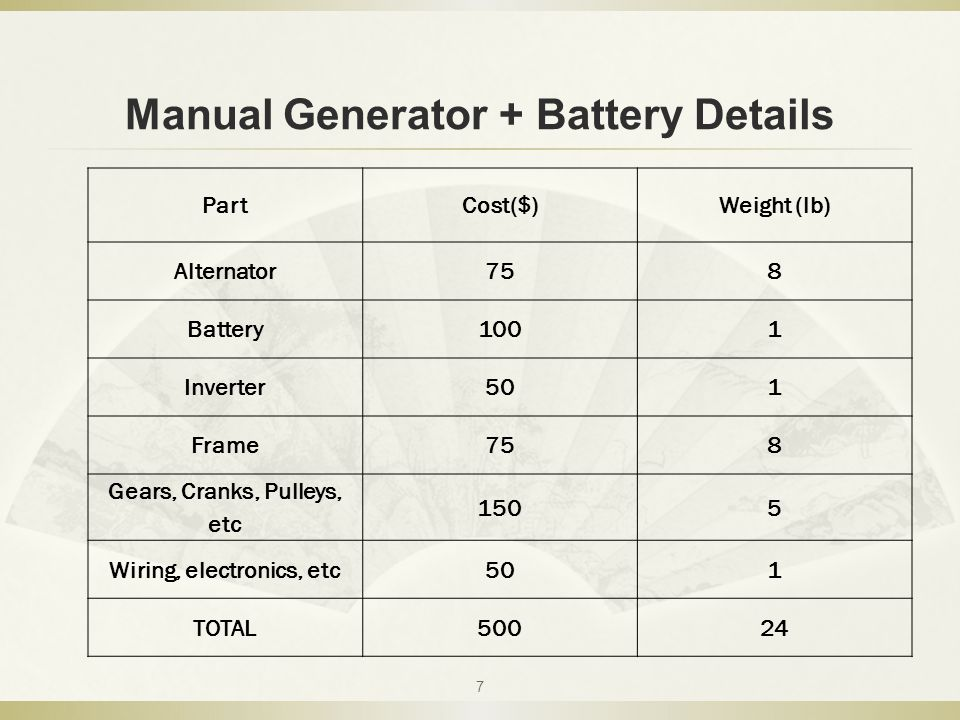 Manual Generator + Battery Details 7 PartCost($)Weight (lb) Alternator758 Battery1001 Inverter501 Frame758 Gears, Cranks, Pulleys, etc 1505 Wiring, electronics, etc501 TOTAL50024