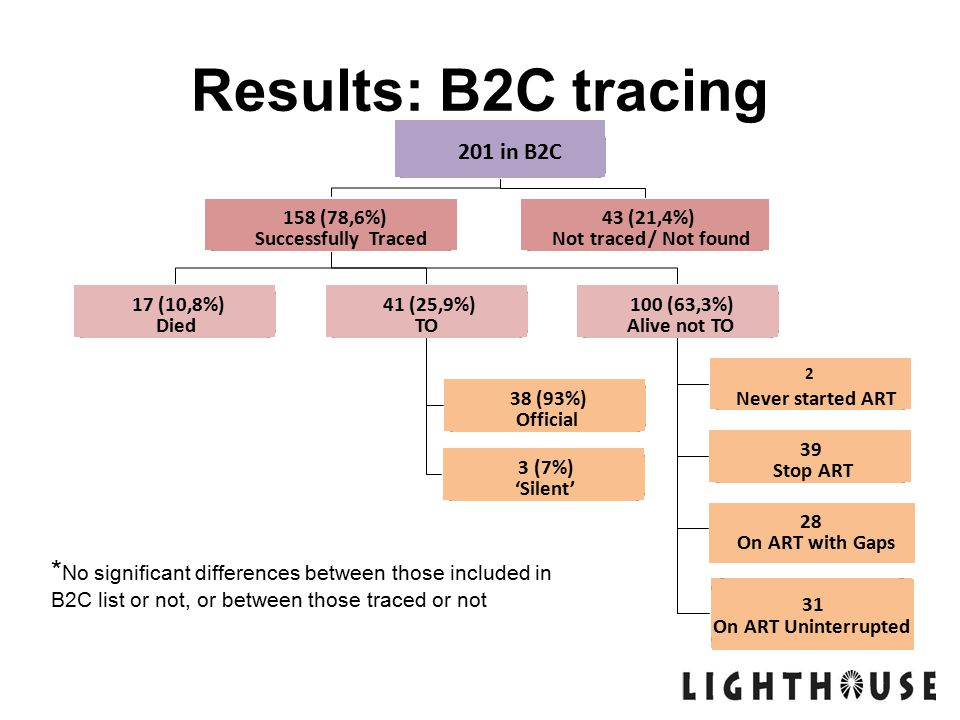 Results: B2C tracing * No significant differences between those included in B2C list or not, or between those traced or not 201 in B2C 158 (78,6%) Successfully Traced 43 (21,4%) Not traced / Not found 17 (10,8%) Died 41 (25,9%) TO 100 (63,3%) Alive not TO 38 (93%) Official 3 (7%) 'Silent' 2 Never started ART 39 Stop ART 31 On ART Uninterrupted 28 On ART with Gaps