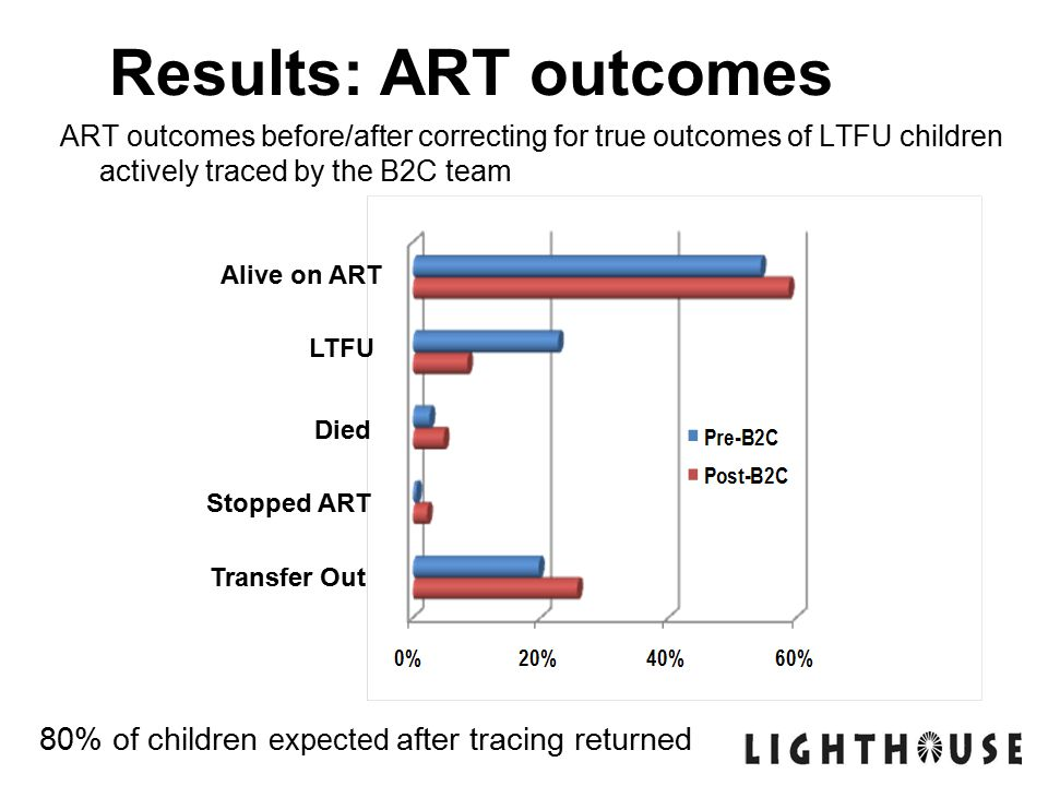 ART outcomes before/after correcting for true outcomes of LTFU children actively traced by the B2C team Results: ART outcomes 80% of children expected after tracing returned Alive on ART LTFU Died Stopped ART Transfer Out