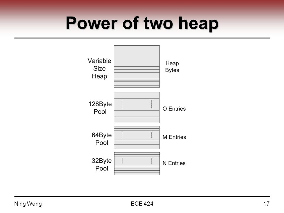 Power of two heap Ning WengECE 42417