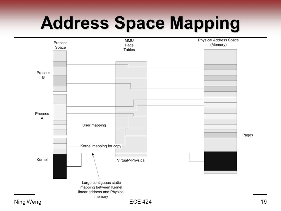 Address Space Mapping Ning WengECE 42419