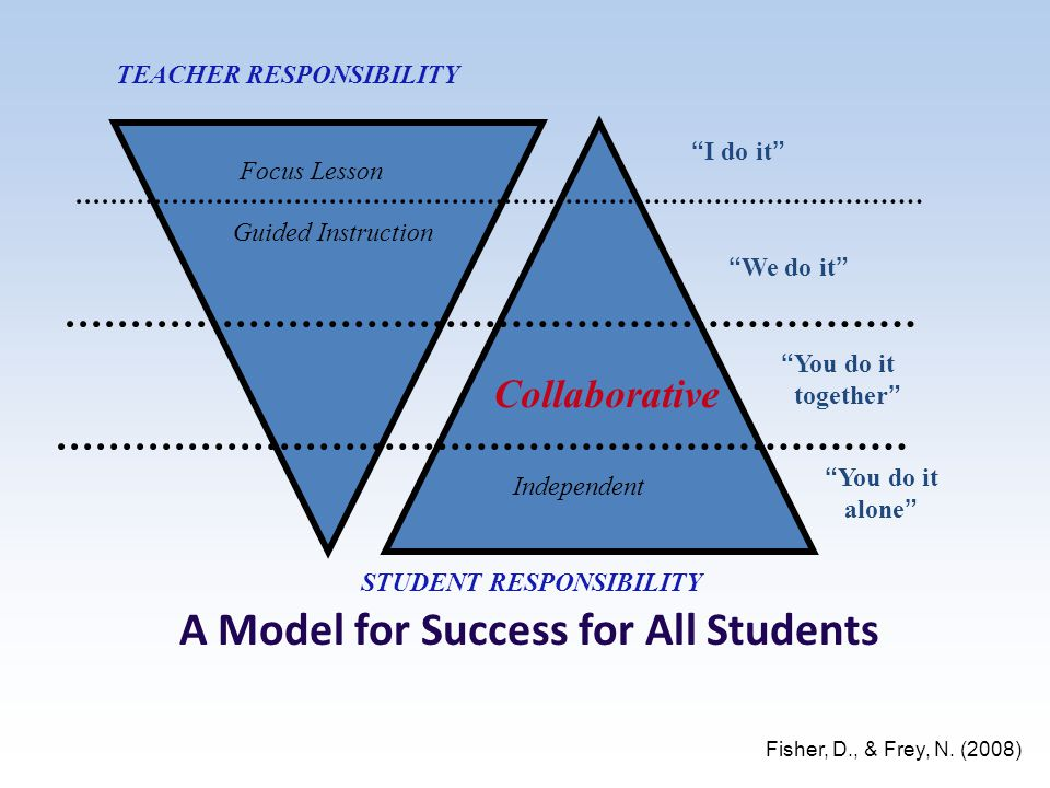 "TEACHER RESPONSIBILITY STUDENT RESPONSIBILITY Focus Lesson Guided Instruction "" I do it "" "" We do it "" "" You do it together "" Collaborative Independen"