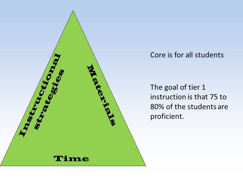 Core is for all students The goal of tier 1 instruction is that 75 to 80% of the students are proficient. Time Instructional strategies Materials