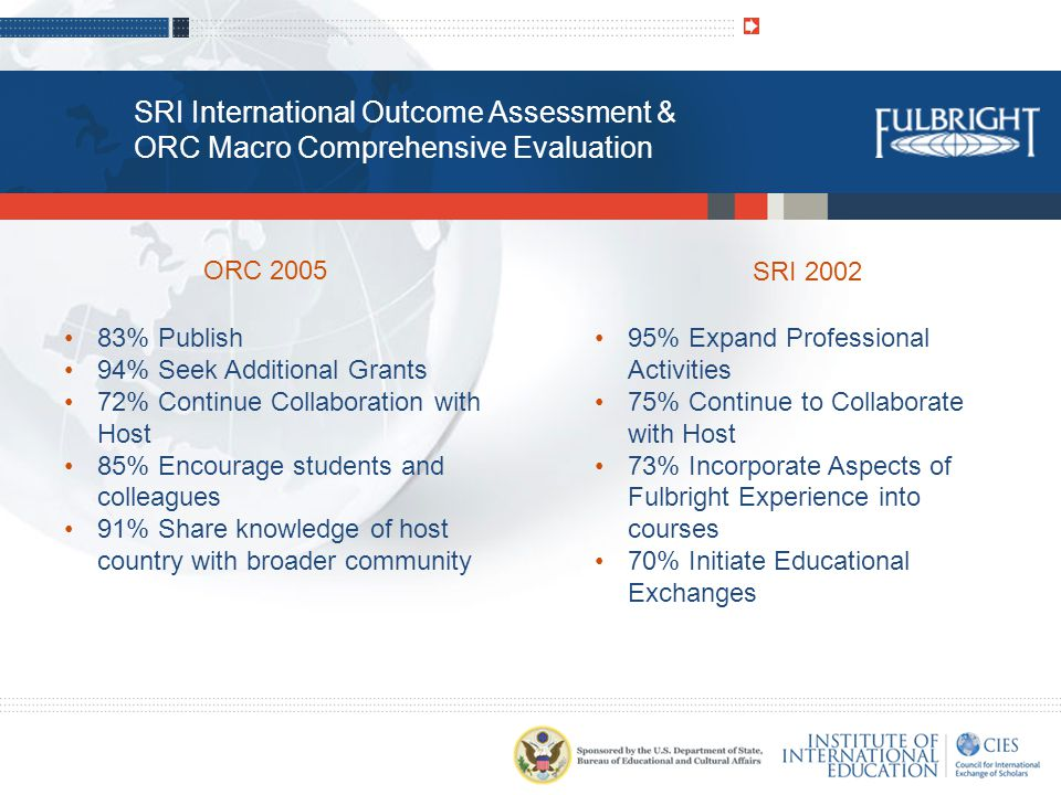 SRI International Outcome Assessment & ORC Macro Comprehensive Evaluation ORC 2005 83% Publish 94% Seek Additional Grants 72% Continue Collaboration with Host 85% Encourage students and colleagues 91% Share knowledge of host country with broader community SRI 2002 95% Expand Professional Activities 75% Continue to Collaborate with Host 73% Incorporate Aspects of Fulbright Experience into courses 70% Initiate Educational Exchanges