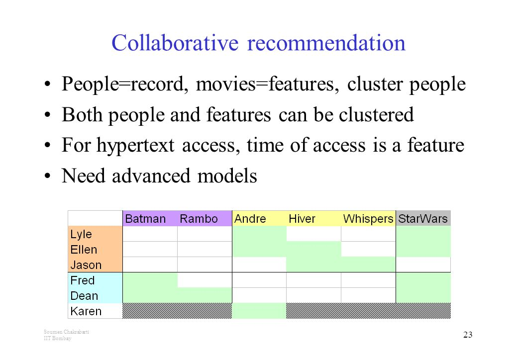 Soumen Chakrabarti IIT Bombay 23 Collaborative recommendation People=record, movies=features, cluster people Both people and features can be clustered For hypertext access, time of access is a feature Need advanced models