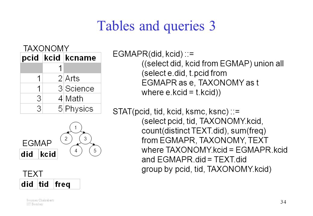 Soumen Chakrabarti IIT Bombay 34 Tables and queries 3 TAXONOMY 1 2 3 4 5 TEXT EGMAP EGMAPR(did, kcid) ::= ((select did, kcid from EGMAP) union all (select e.did, t.pcid from EGMAPR as e, TAXONOMY as t where e.kcid = t.kcid)) STAT(pcid, tid, kcid, ksmc, ksnc) ::= (select pcid, tid, TAXONOMY.kcid, count(distinct TEXT.did), sum(freq) from EGMAPR, TAXONOMY, TEXT where TAXONOMY.kcid = EGMAPR.kcid and EGMAPR.did = TEXT.did group by pcid, tid, TAXONOMY.kcid)