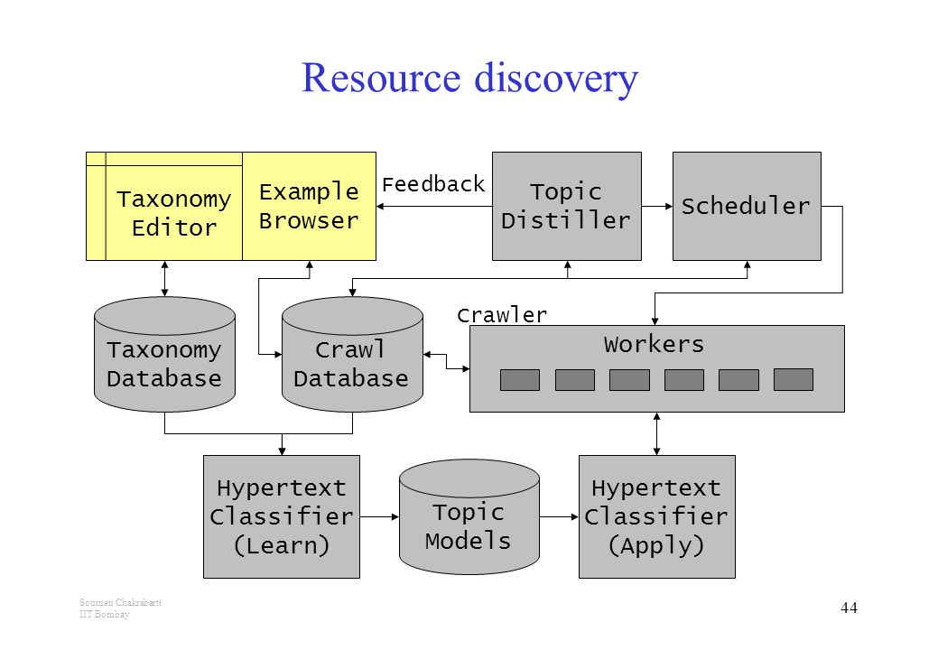 Soumen Chakrabarti IIT Bombay 44 Resource discovery Taxonomy Database Taxonomy Editor Example Browser Crawl Database Hypertext Classifier (Learn) Topic Models Hypertext Classifier (Apply) Topic Distiller Feedback Scheduler Workers Crawler