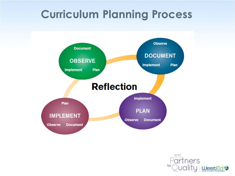 WestEd.org Curriculum Planning Process