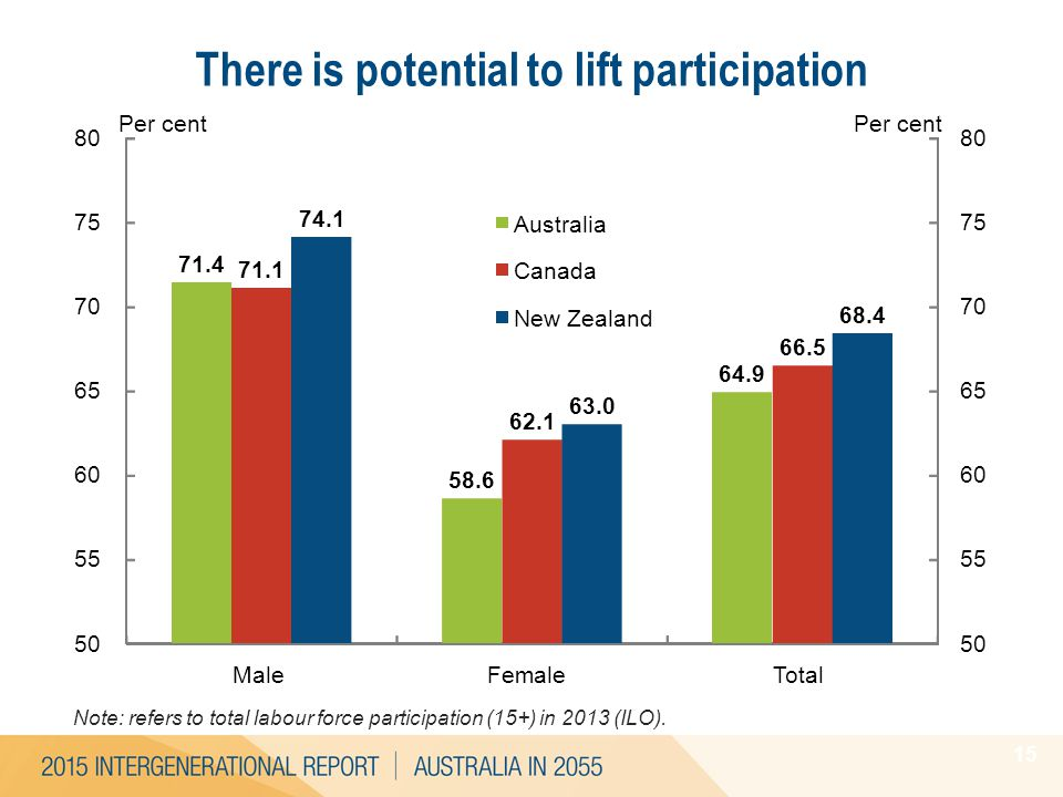 15 There is potential to lift participation Note: refers to total labour force participation (15+) in 2013 (ILO). 50 55 60 65 70 75 80 50 55 60 65 70