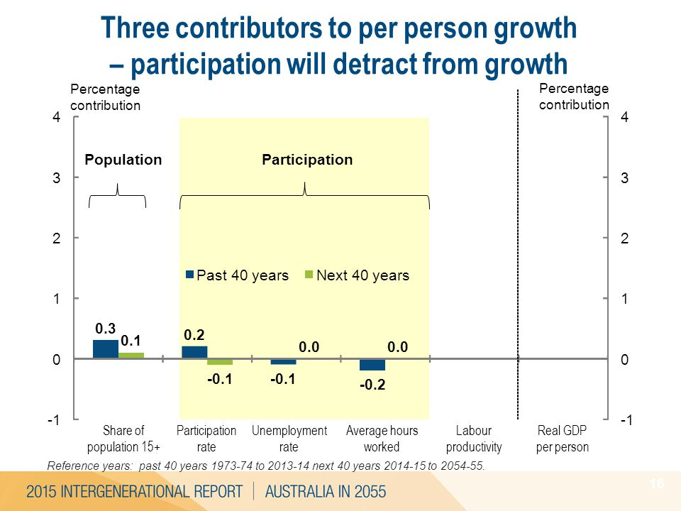 Reference years: past 40 years 1973-74 to 2013-14 next 40 years 2014-15 to 2054-55. 16 Three contributors to per person growth – participation will de
