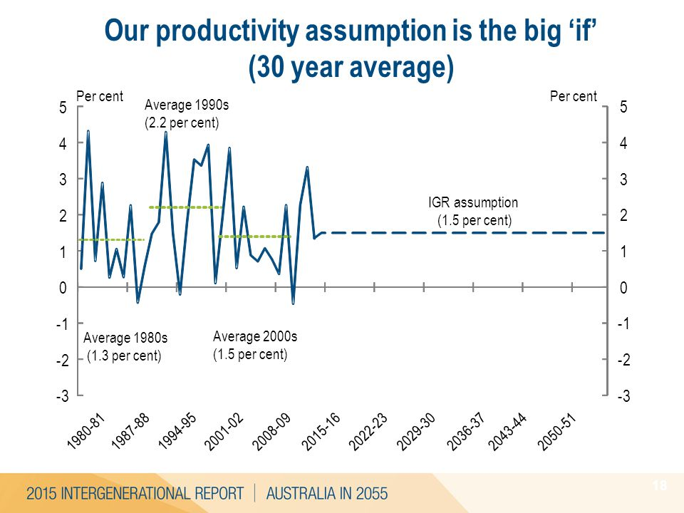 18 Our productivity assumption is the big 'if' (30 year average) -3 -2 0 1 2 3 4 5 Per cent Average 1990s (2.2 per cent) Average 2000s (1.5 per cent)