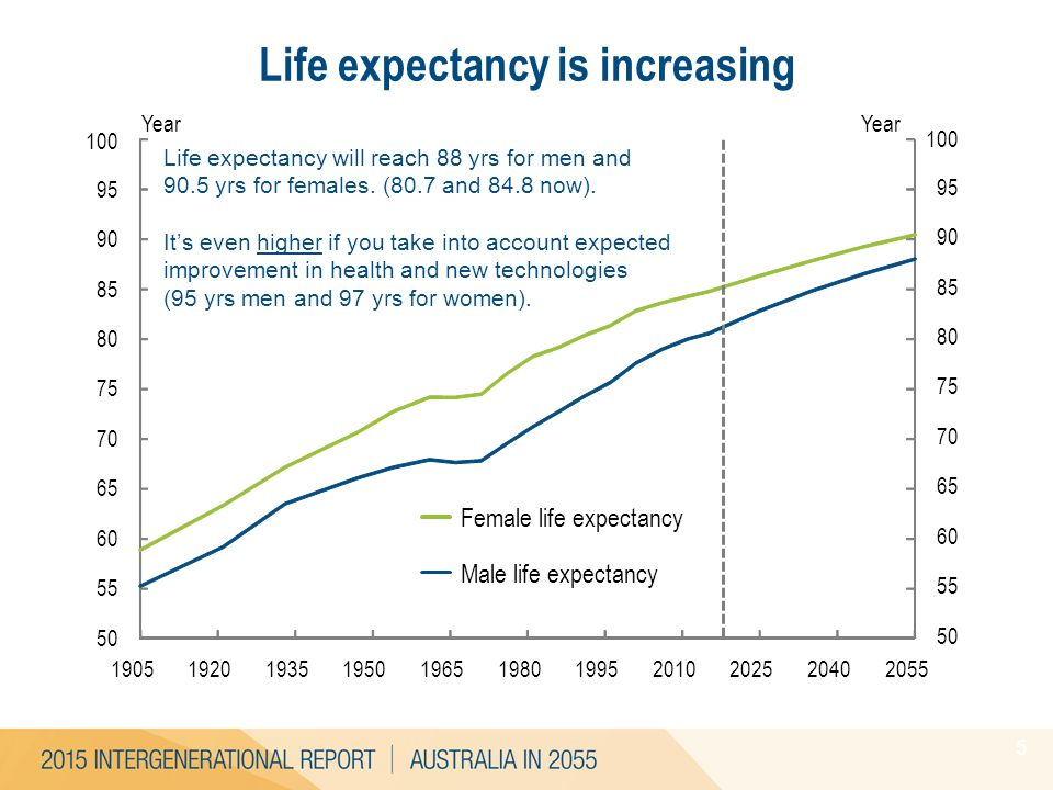 Life expectancy is increasing 5 4.1 4.3 3.8 4.1 Life expectancy will reach 88 yrs for men and 90.5 yrs for females. (80.7 and 84.8 now). It's even hig