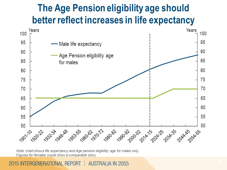1901-10 The Age Pension eligibility age should better reflect increases in life expectancy 6 4.1 Note: chart shows life expectancy and Age pension eli