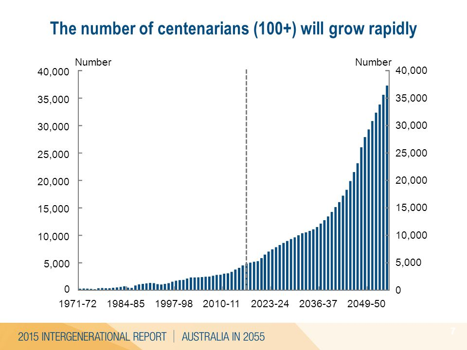 The number of centenarians (100+) will grow rapidly 7 4.1 3.8 4.1 0 5,000 10,000 15,000 20,000 25,000 30,000 35,000 40,000 0 5,000 10,000 15,000 20,00