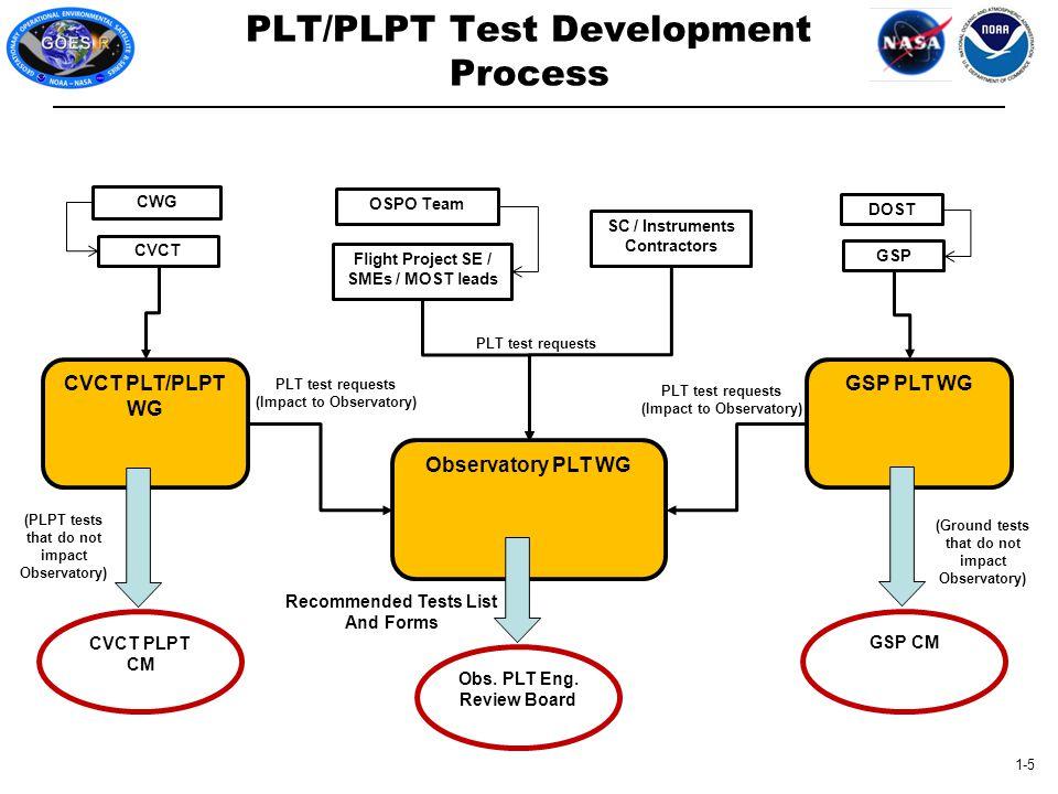 1-5 Observatory PLT WG PLT/PLPT Test Development Process SC / Instruments Contractors Flight Project SE / SMEs / MOST leads Obs.
