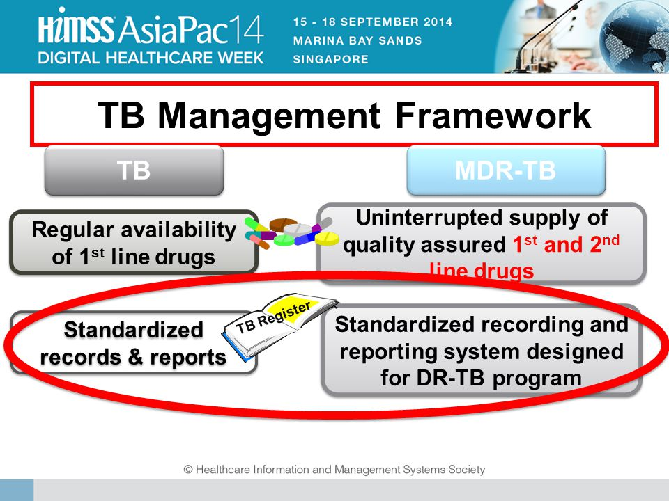 TB Management Framework Regular availability of 1 st line drugs Standardized records & reports Uninterrupted supply of quality assured 1 st and 2 nd line drugs Standardized recording and reporting system designed for DR-TB program TB Register TB MDR-TB