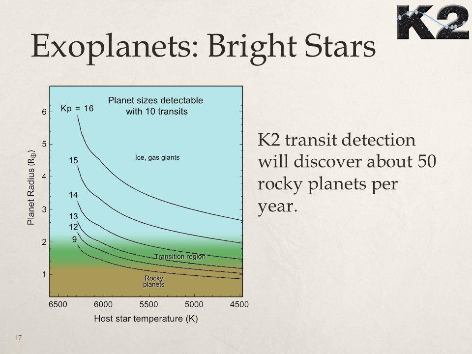 Exoplanets: Bright Stars 17 K2 transit detection will discover about 50 rocky planets per year.
