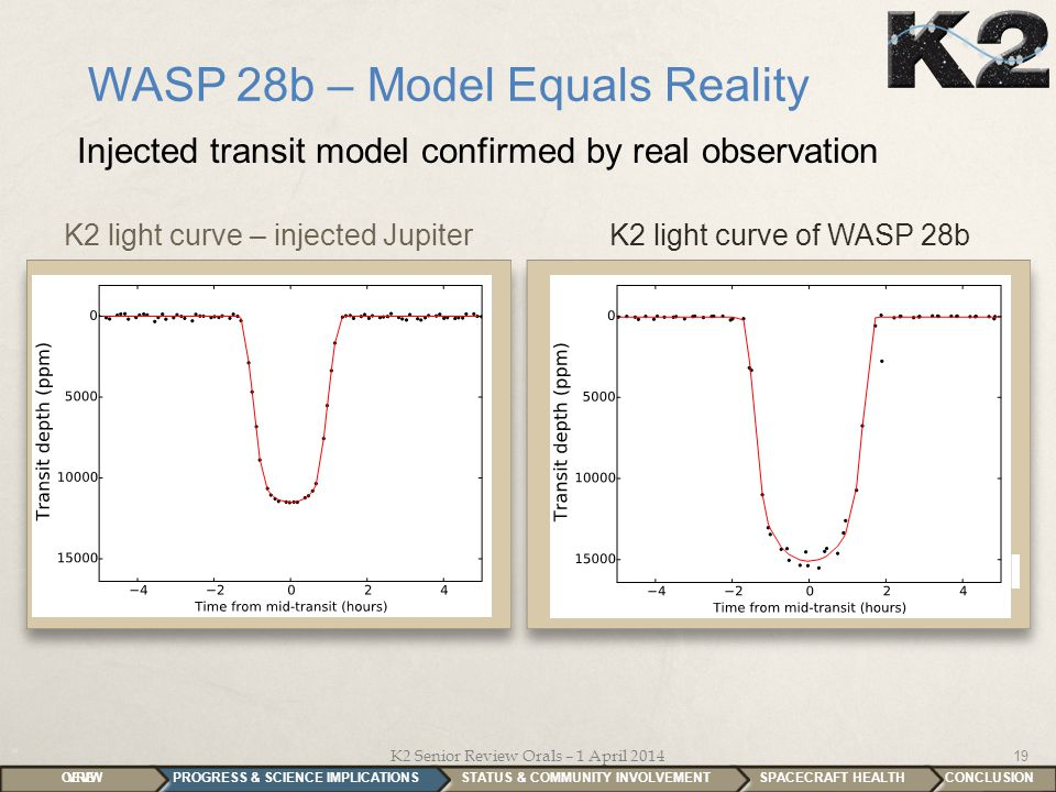 CONCLUSION K2 Senior Review Orals – 1 April 2014 19 WASP 28b – Model Equals Reality K2 light curve – injected JupiterK2 light curve of WASP 28b Injected transit model confirmed by real observation SPACECRAFT HEALTH STATUS & COMMUNITY INVOLVEMENT PROGRESS & SCIENCE IMPLICATIONS OVERVIEW Time (days)