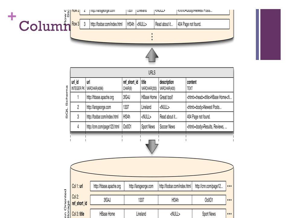 + Column-based