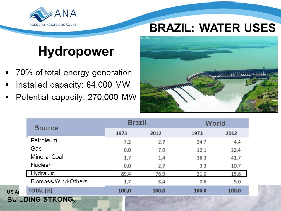 US Army Corps of Engineers BUILDING STRONG ® Hydropower  70% of total energy generation  Installed capacity: 84,000 MW  Potential capacity: 270,000 MW Brazil World Source Petroleum Gas Mineral Coal Nuclear Hydraulic Biomass/Wind/Others BRAZIL: WATER USES