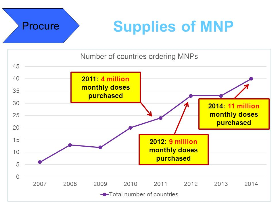 Supplies of MNP Procure 2011: 4 million monthly doses purchased 2012: 9 million monthly doses purchased