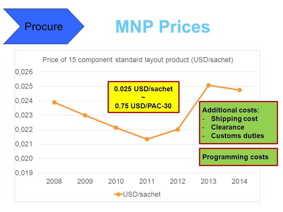 MNP Prices Procure 0.025 USD/sachet ~ 0.75 USD/PAC-30 Additional costs: -Shipping cost -Clearance -Customs duties Programming costs