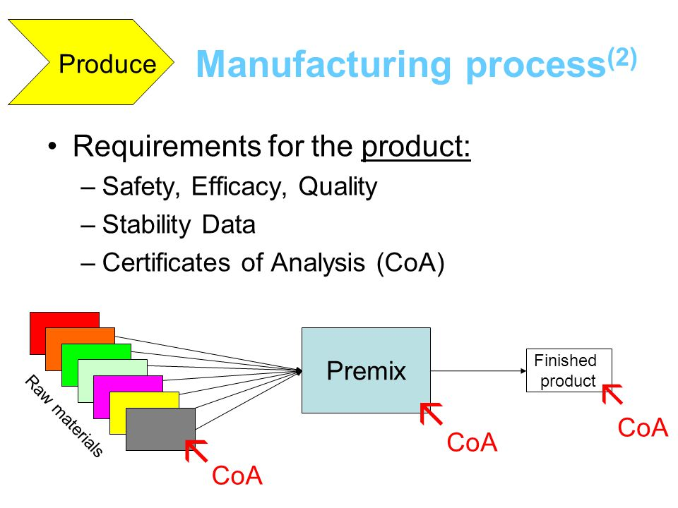 Requirements for the product: –Safety, Efficacy, Quality –Stability Data –Certificates of Analysis (CoA) Premix Finished product Raw materials    C