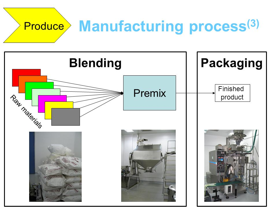 Premix Finished product Raw materials Produce Manufacturing process (3) BlendingPackaging