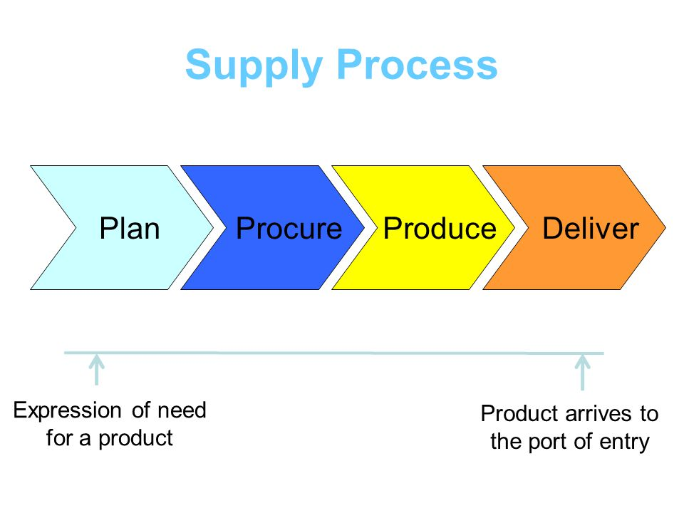 Lessons Learnt Product specification - refer to HF TAG Programmatic Note Customisation of the product layouts possible but allow enough time Product shelf life is short – plan for continuous orders to avoid long storage time Storage conditions need to be adhered to keep the product fresh Forecasting product quantities is very important Plan