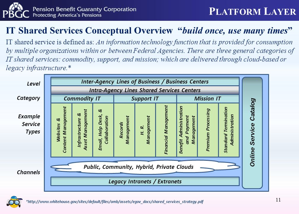 P LATFORM L AYER IT Shared Services Conceptual Overview build once, use many times IT shared service is defined as: An information technology function that is provided for consumption by multiple organizations within or between Federal Agencies.