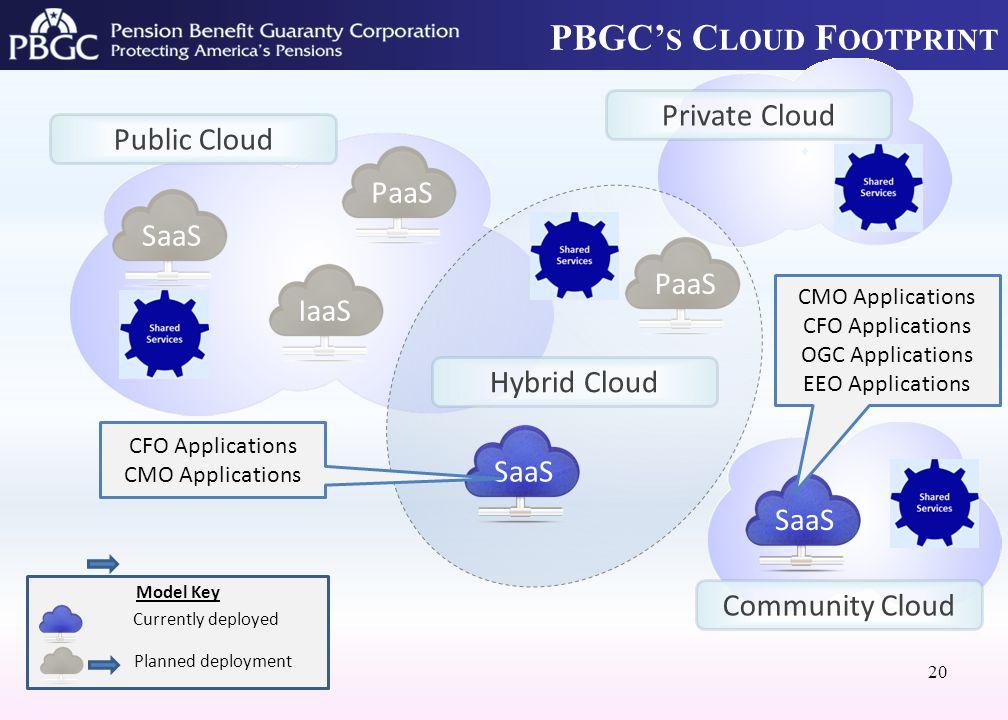 PBGC' S C LOUD F OOTPRINT 20 Model Key SaaS Public Cloud Hybrid Cloud PaaSIaaSSaaS PaaS CMO Applications CFO Applications OGC Applications EEO Applications CFO Applications CMO Applications Currently deployed Private Cloud Community Cloud Planned deployment