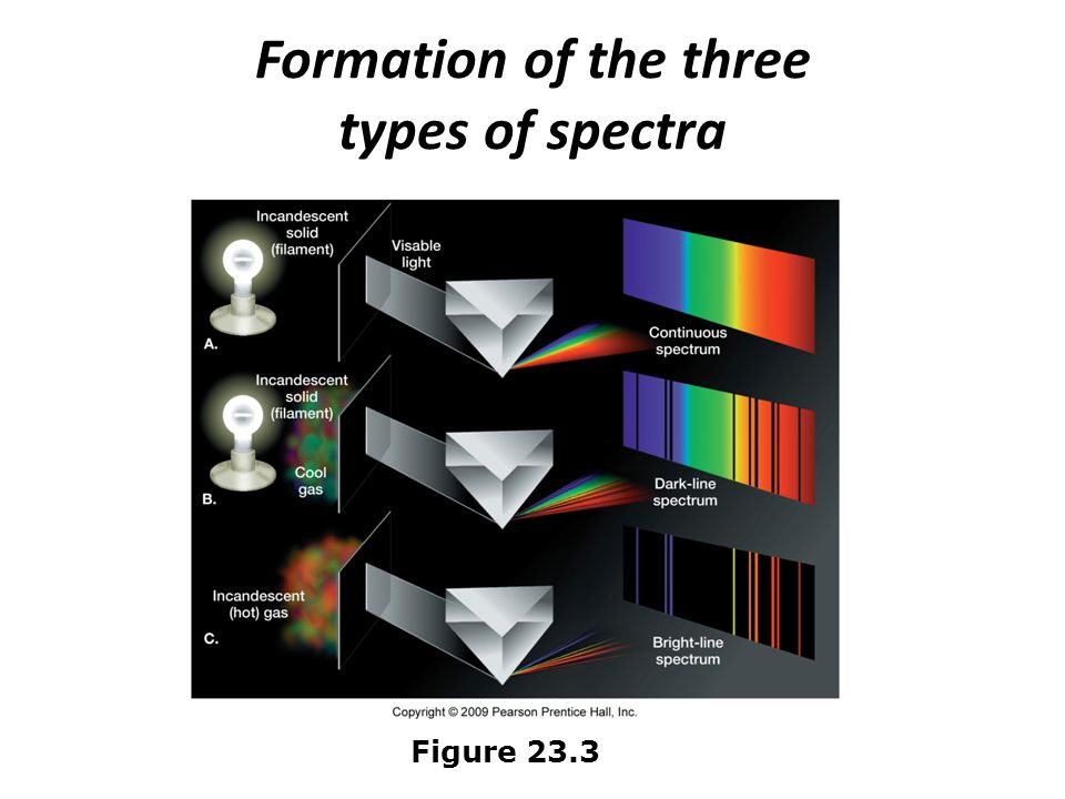 The study of light  Doppler effect The apparent change in wavelength of radiation caused by the relative motions of the source and observer Used to determine Direction of motion Increasing distance – wavelength is longer ( stretches ) Decreasing distance – makes wavelength shorter ( compresses ) Velocity – larger Doppler shifts indicate higher velocities